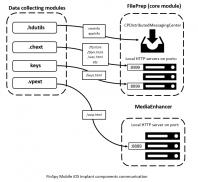 FinSpy nadzoruje naprave z operacijskima sistemoma iOS in Android