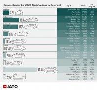 Elektrificirani avtomobili v Evropi prvi? prehiteli dizle