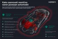 Predstavljena varnostna rešitev za povezane avtomobile