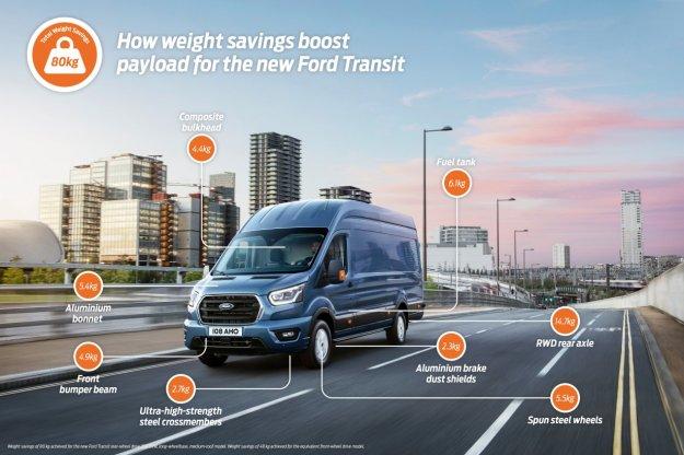 Vesoljska tehnologija Transitu omogoča +80 kg